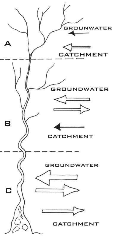Zones of river image collections diagram writing sample ideas fsc field studies council life in freshwater three stages of a river freerunsca image collections sciox Gallery